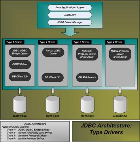 jdbc-types-of-drivers-available
