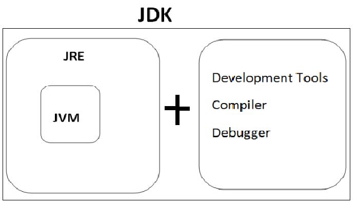 Step 3:Java Components (jvm,jre,jdk) : 1st hour – Core Java