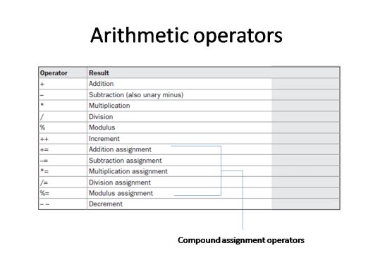 arithmetic-operators