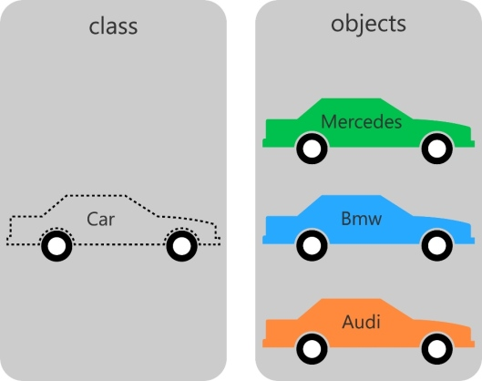 classes_and_objects