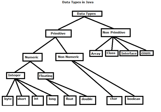 datatypesinjava