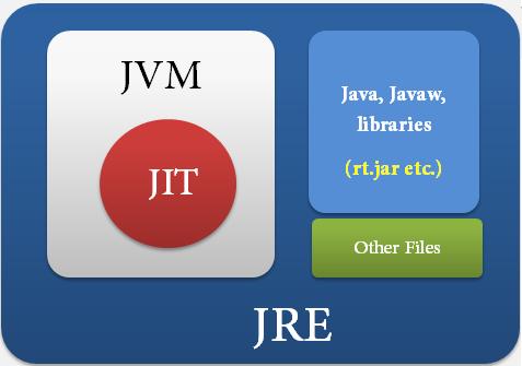 java-jrejdkjvm-jvmpicture