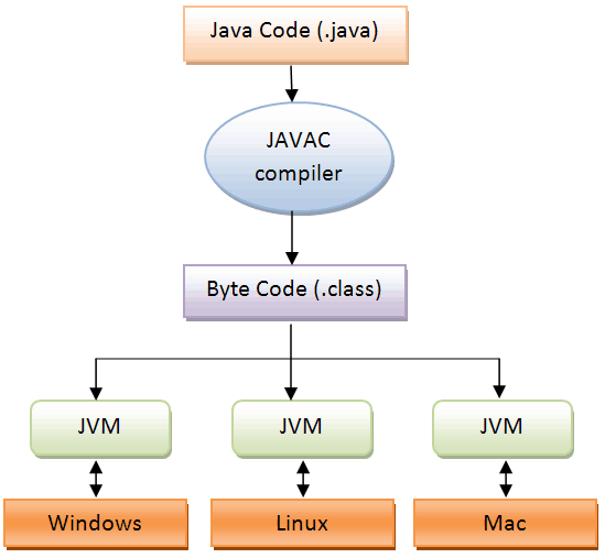 Step 3:Java Components (jvm,jre,jdk) : 1st hour – Core Java in 25 hours