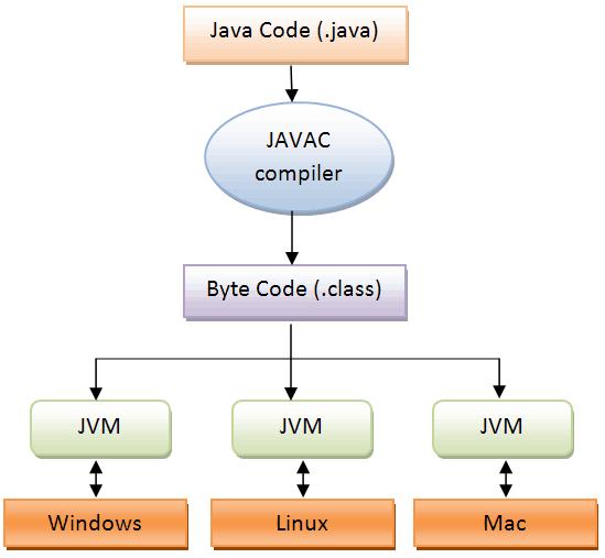 java-program-execution