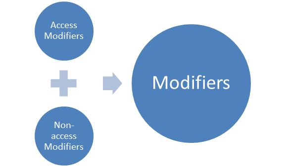 modifiers-in-java