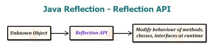 Java-Reflection-Reflection-API[1]