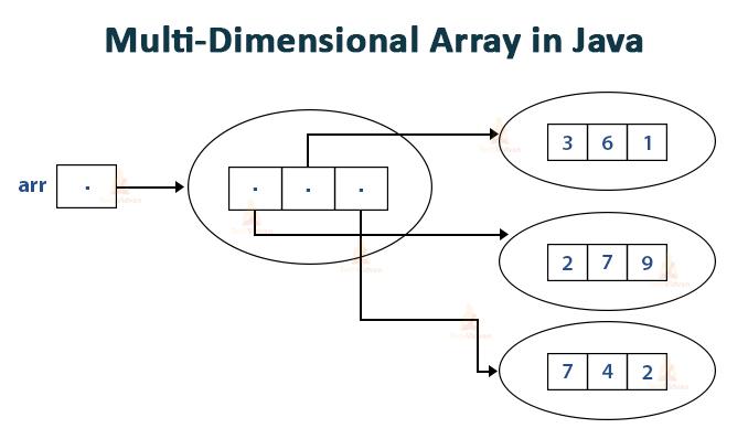 multi-dimensional-array-in-java[1]
