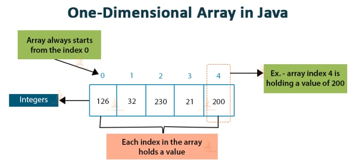 one-dimensional-array-in-java[1]